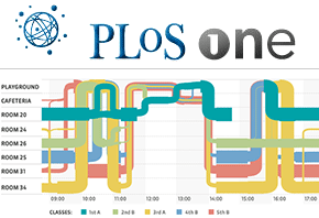 PLOS ONE logo + trajectories visualization figure